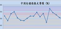 7月中国仓储指数为49.8%